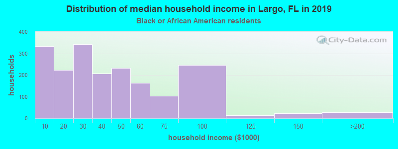 Largo household income for Black householders