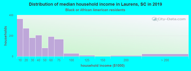 Laurens household income for Black householders