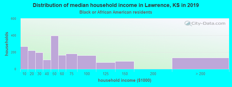 Lawrence household income for Black householders