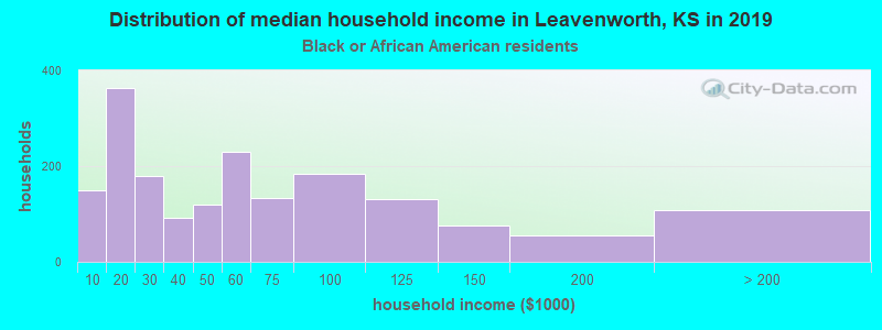 Leavenworth household income for Black householders