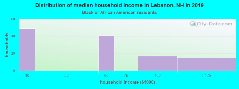 Lebanon household income for Black householders