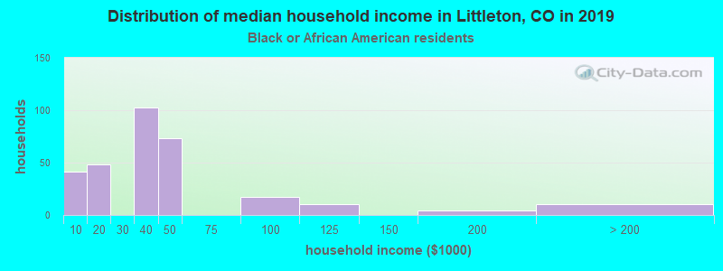 Littleton household income for Black householders