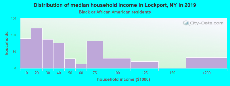 Lockport household income for Black householders