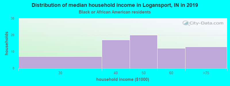 Logansport household income for Black householders