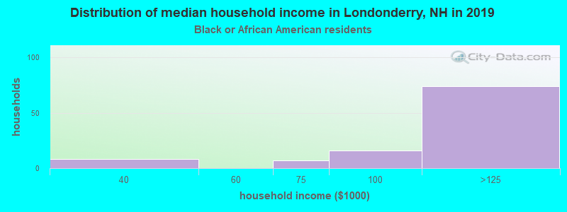 Londonderry household income for Black householders