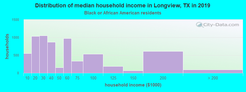 Longview household income for Black householders