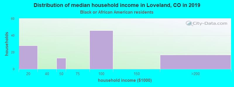 Loveland household income for Black householders