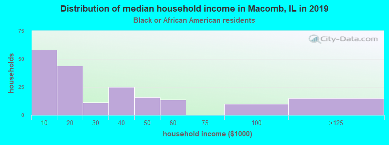 Macomb household income for Black householders