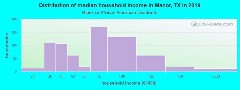 Manor household income for Black householders