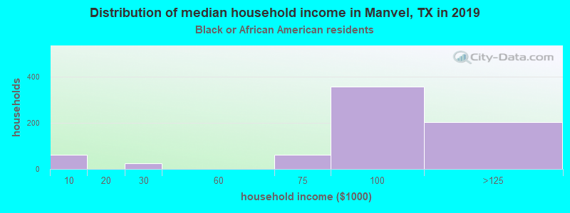 Manvel household income for Black householders