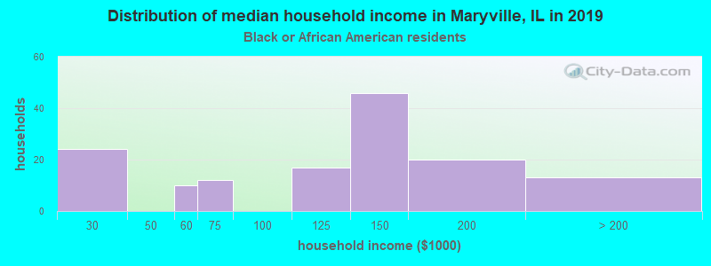 Maryville household income for Black householders