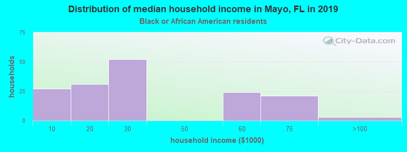 Mayo household income for Black householders