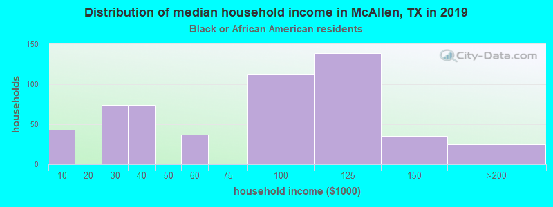 McAllen household income for Black householders