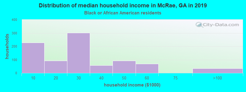 McRae household income for Black householders