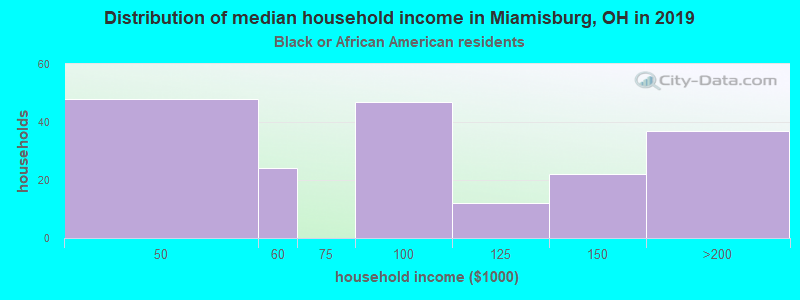 Miamisburg household income for Black householders