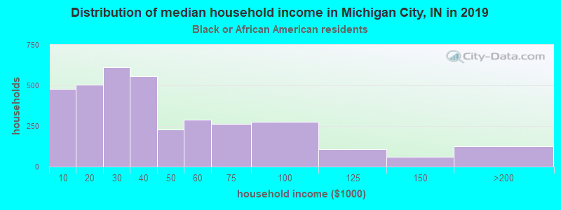 Michigan City household income for Black householders