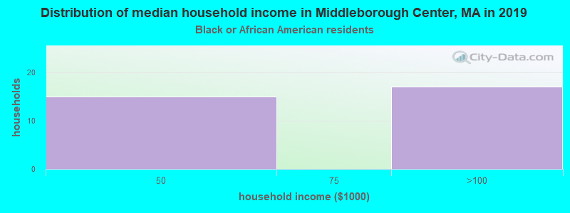 Middleborough Center household income for Black householders