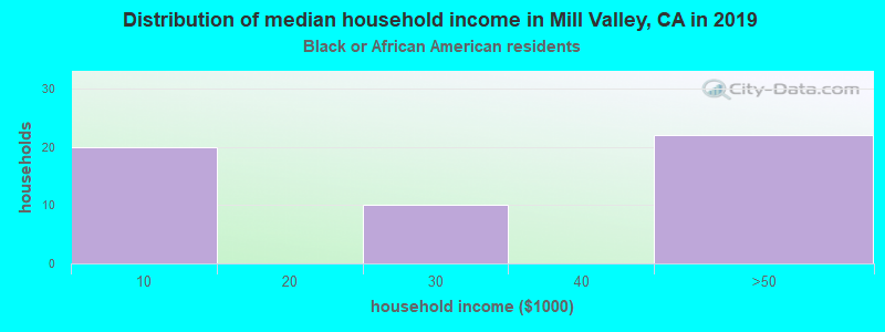 Mill Valley household income for Black householders
