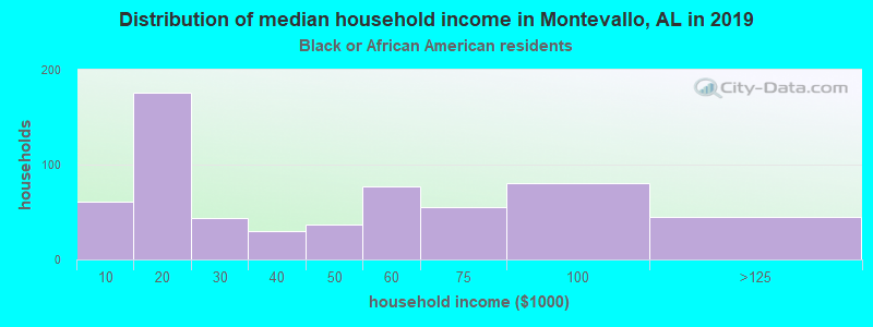 Montevallo household income for Black householders