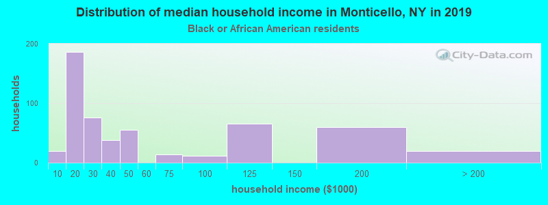 Monticello household income for Black householders