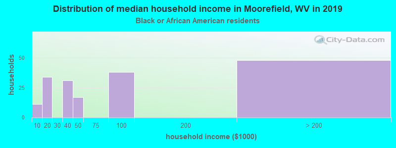 Moorefield household income for Black householders