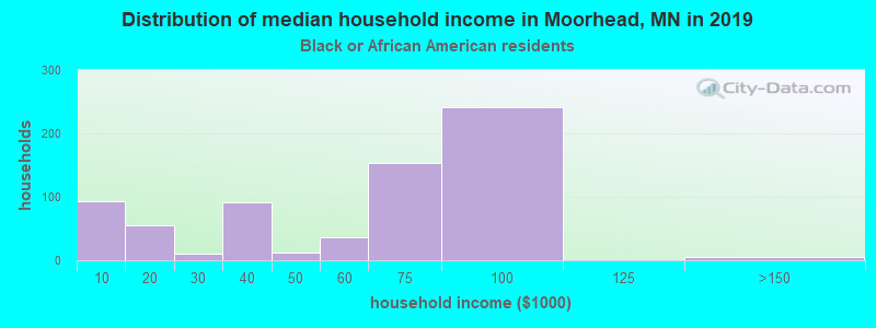 Moorhead household income for Black householders