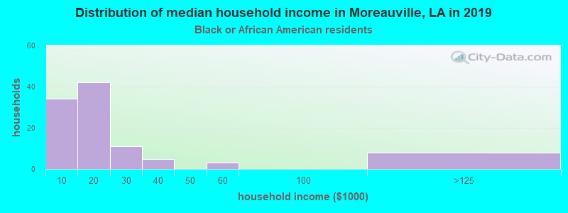 Moreauville household income for Black householders