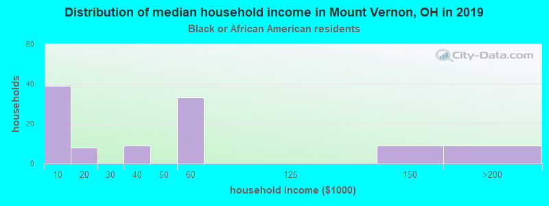 Mount Vernon household income for Black householders