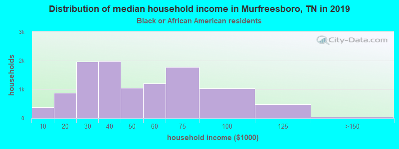 Murfreesboro household income for Black householders