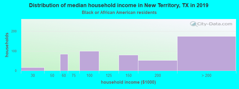 New Territory household income for Black householders