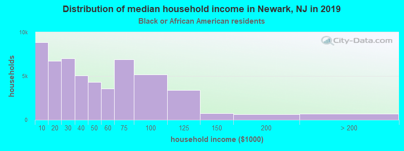 Newark household income for Black householders