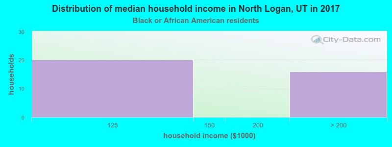 North Logan household income for Black householders