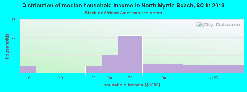 North Myrtle Beach household income for Black householders