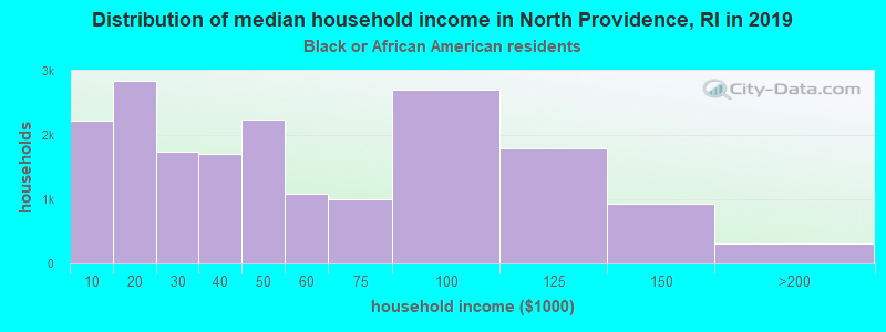 North Providence household income for Black householders