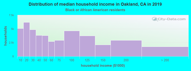 Distribution of median household income in Oakland, CA in 2019