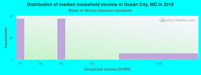 Ocean City household income for Black householders