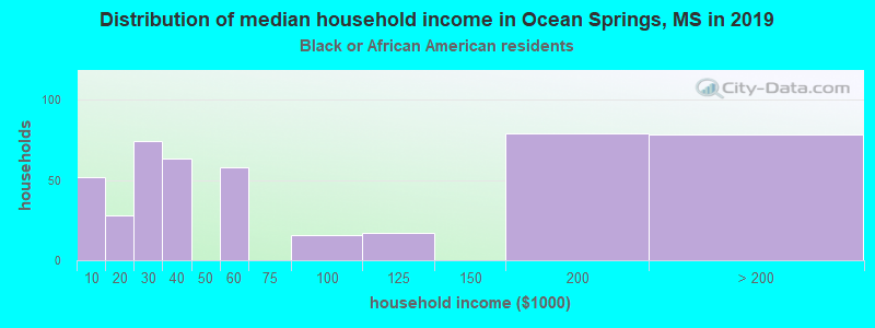 Ocean Springs household income for Black householders
