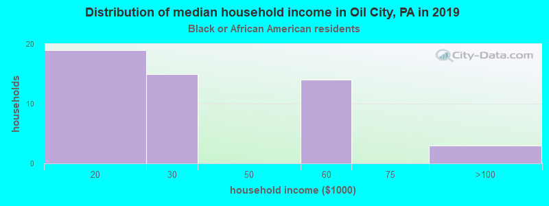 Oil City household income for Black householders