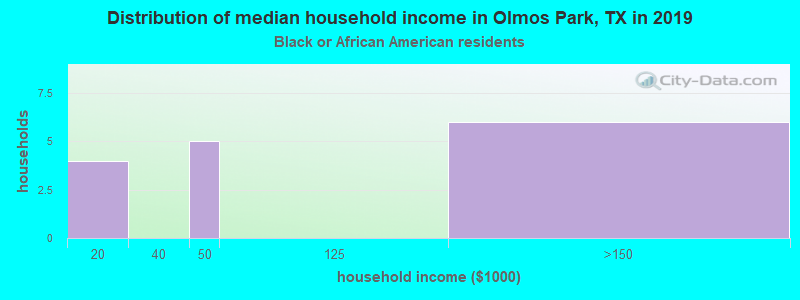 Olmos Park household income for Black householders