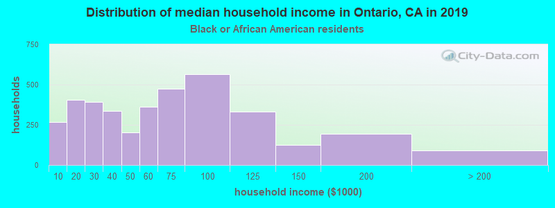 Ontario household income for Black householders