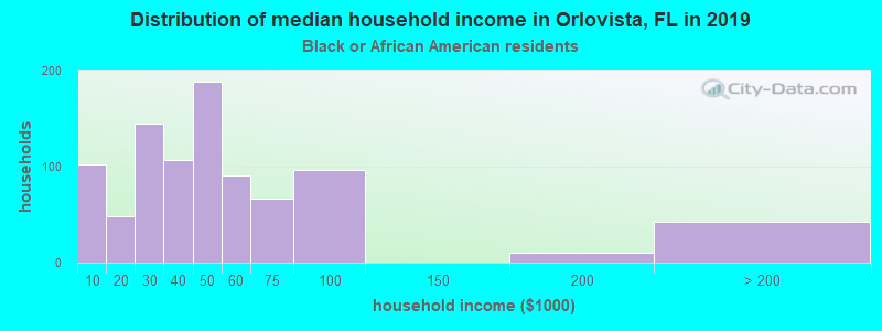 Orlovista household income for Black householders