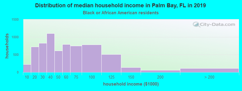 Palm Bay household income for Black householders