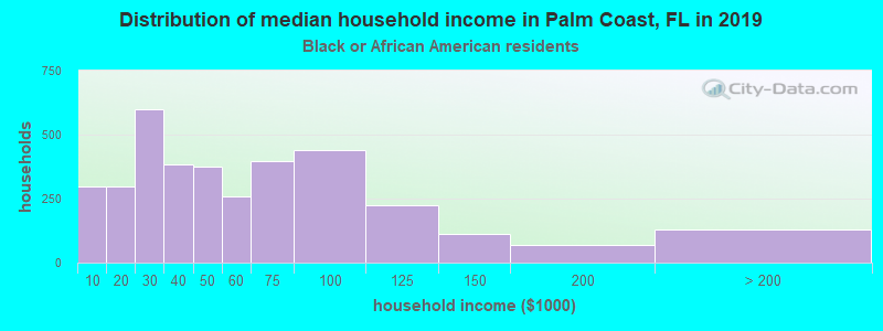 Palm Coast household income for Black householders
