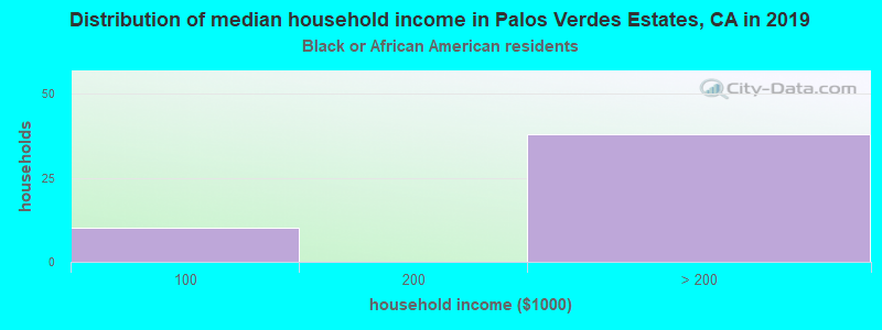 Palos Verdes Estates household income for Black householders