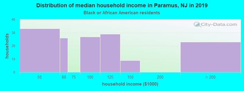 Paramus household income for Black householders