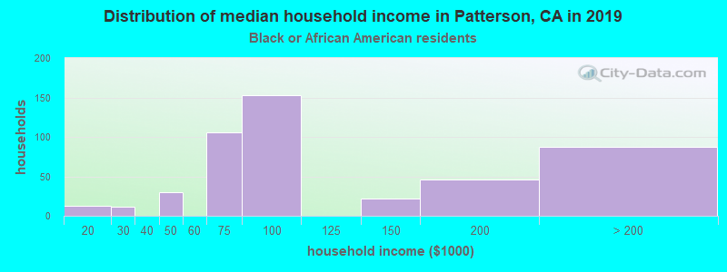 Patterson household income for Black householders