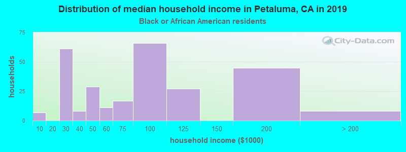 Petaluma household income for Black householders