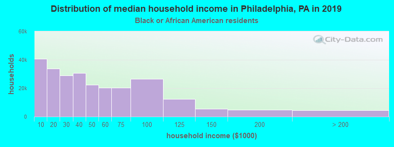 Philadelphia household income for Black householders