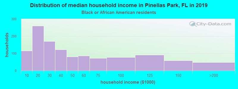 Pinellas Park household income for Black householders