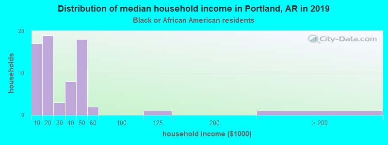 Portland household income for Black householders